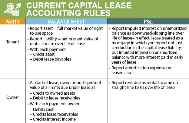 current cap lease acctg rules