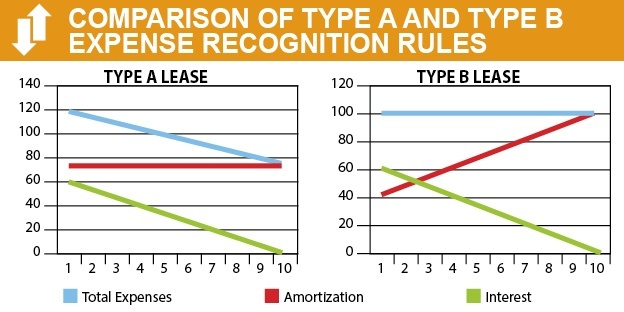 Chart compares Type A and B leases