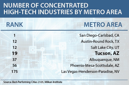 """""""Number of Concentrated High-Tech Industries by Metro Area"""" table"""