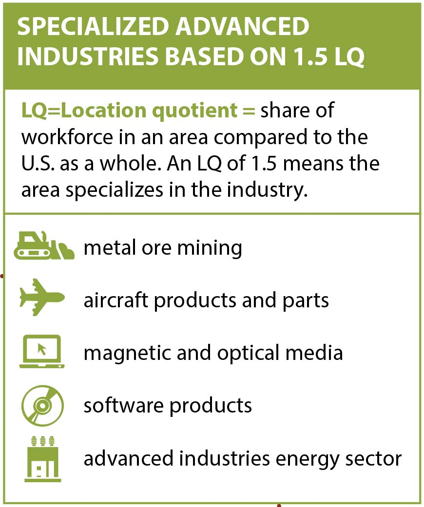 """""""Specialized Advanced Industries Based on LQ 1.5"""" is a chart that lists specialties in Tucson, Arizona"""