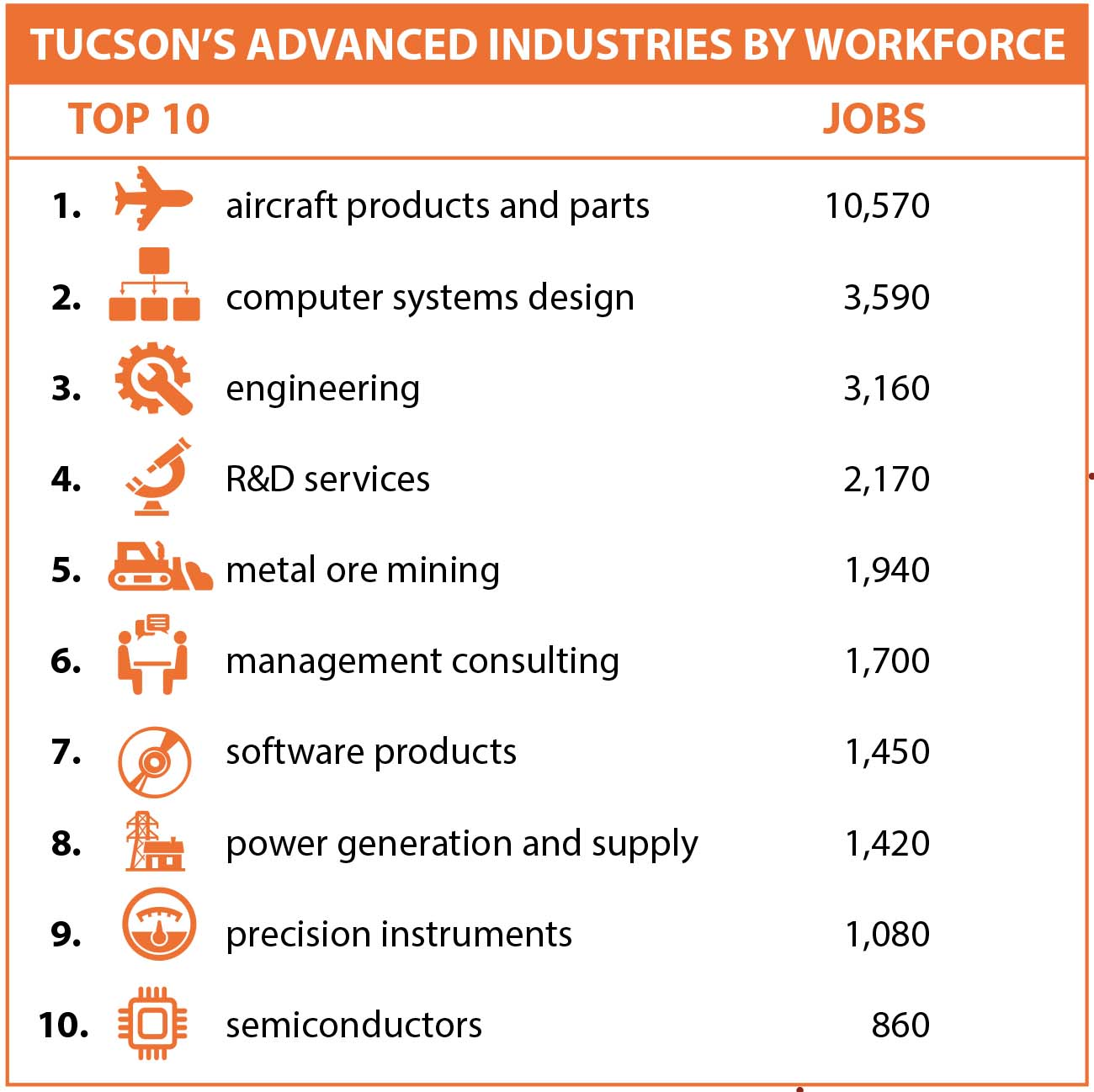 """Chart titled """"Tucson's Advanced Industries by Workforce"""""""