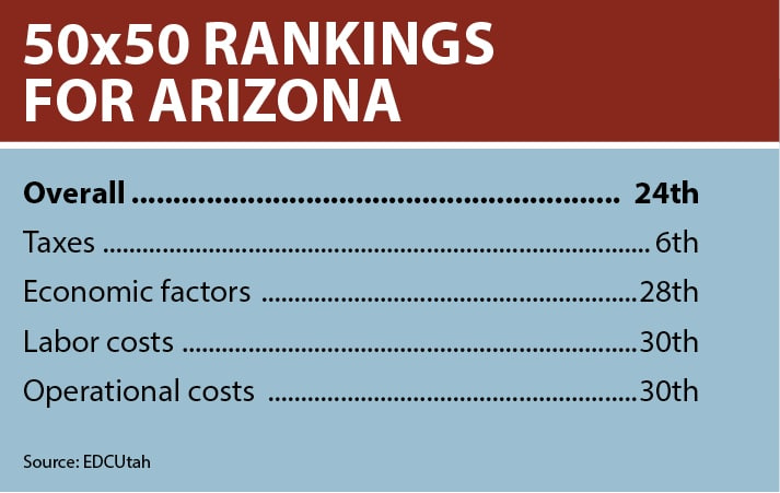 A table shows Arizona's ranking in a state study called 50x50 that important for considering Tucson commercial real estate