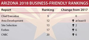 Table shows survey rankings for business-friendly Arizona compared to other states